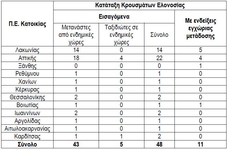 Η κατοικία, η καταγωγή και η κατάταξη των 59 κρουσμάτων ελονοσίας το 2012