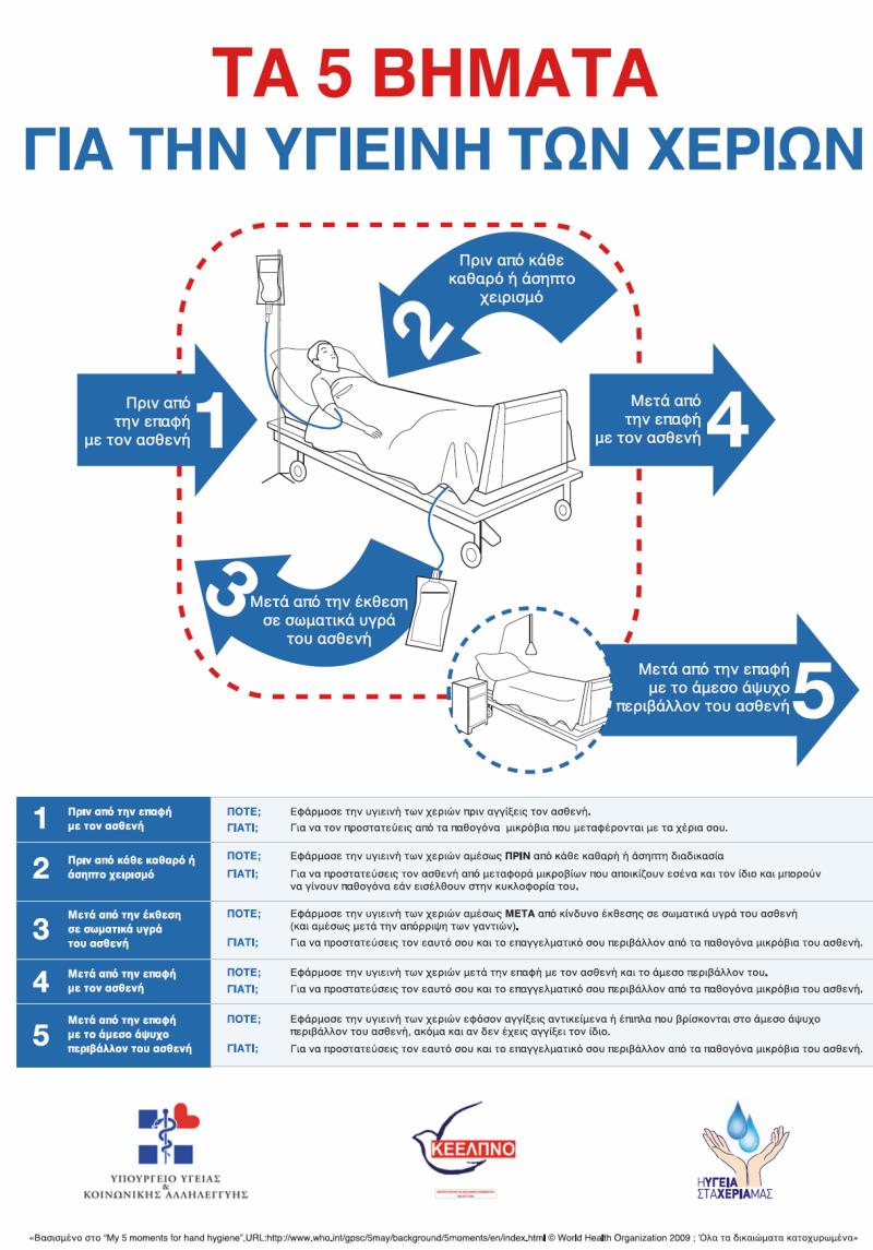 Τα 5 Βήματα για την Υγιεινή των Χεριών