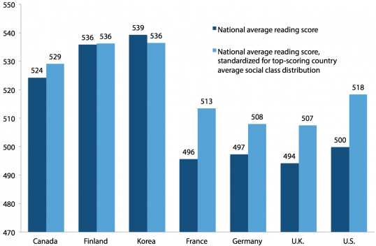 Average national reading scores, actual and re-weighted using top-scoring country average social class group distribution, for U.S. and six comparison countries, PISA 2009 (Πηγή:  Economic Policy Institute)