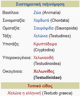 Συστηματική Κατάταξη Χελωνών (Πηγή: Βικιπαίδεια)