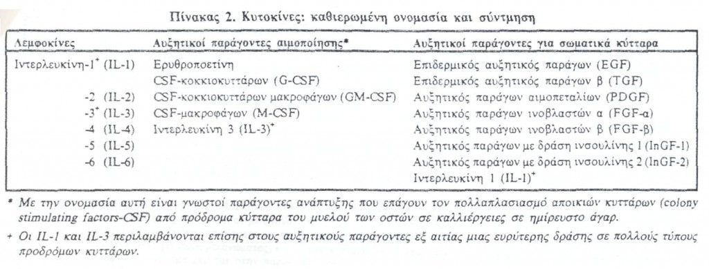Πίνακας 2: Καθιερωμένες ονομασίες Κυτοκινών