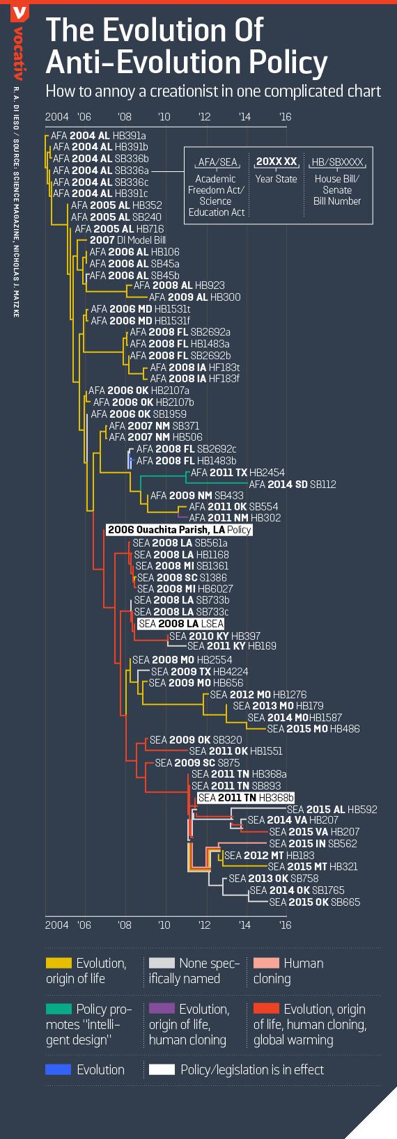 Το 'φυλογενετικό δέντρο' των αντι-εξελικτικών πολιτικών. Πηγή: Vocativ