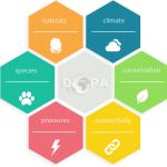 Το πρόγραμμα DOPA για τις προστατευόμενες περιοχές